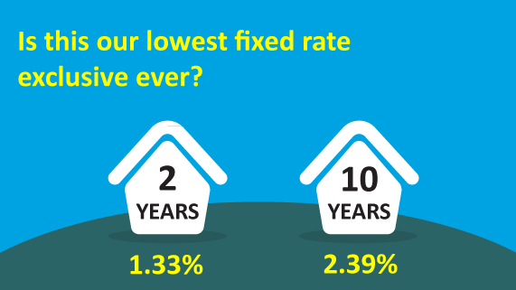 lowest-fixed-rate-ever