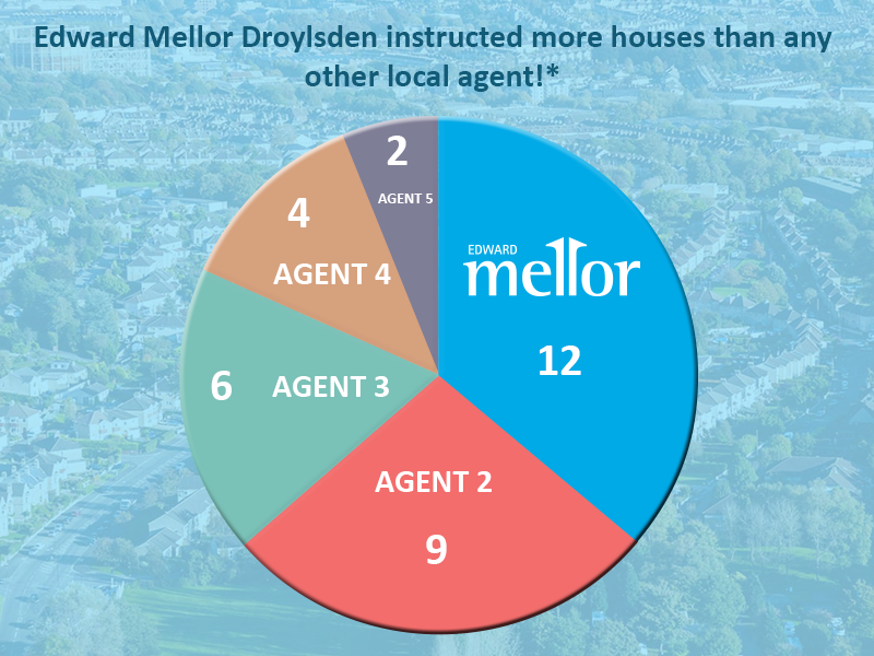 Droylsden-instruced-more-properties-than-any-other-agent